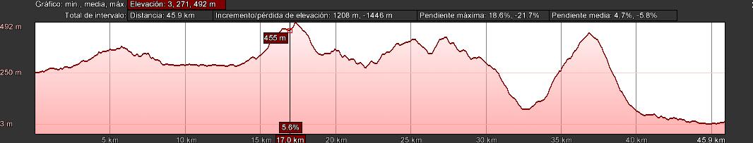Nava - Villaviciosa